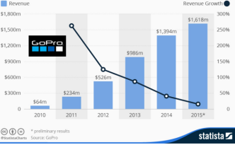 GoPro Revenue Growth Slow